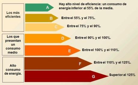 niveles eficiencia